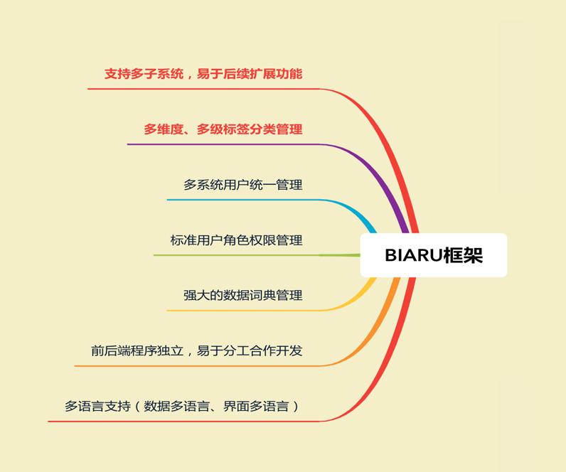 BIARU 基础系统框架